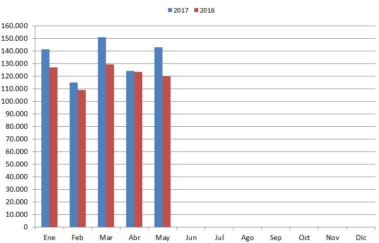 Estadísticas – Agosto 2017