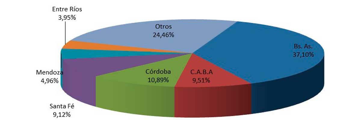 Durante el mes de febrero se vendieron 130.593 vehículos usados