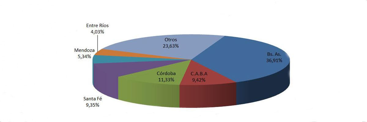 En El Mes De Octubre Se Vendieron 143.388 Vehículos Usados