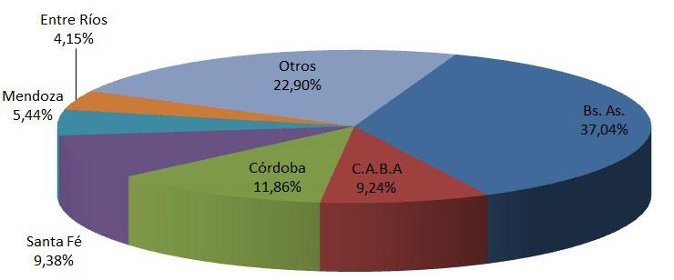 En octubre creció la venta de autos un 6,71%